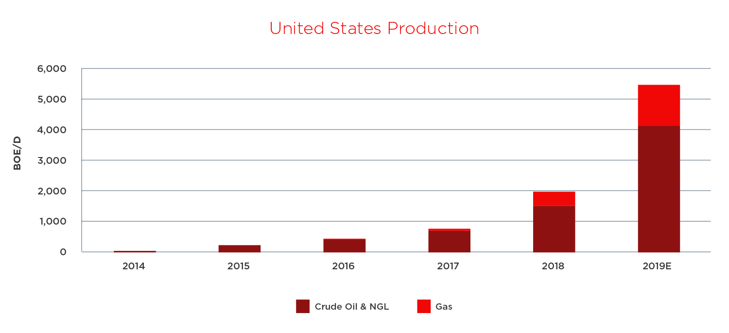 US production