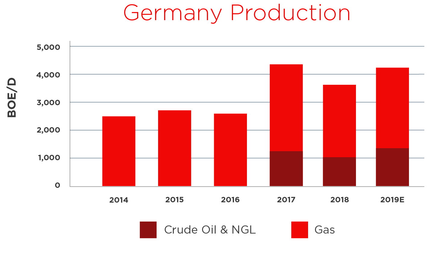 germany production