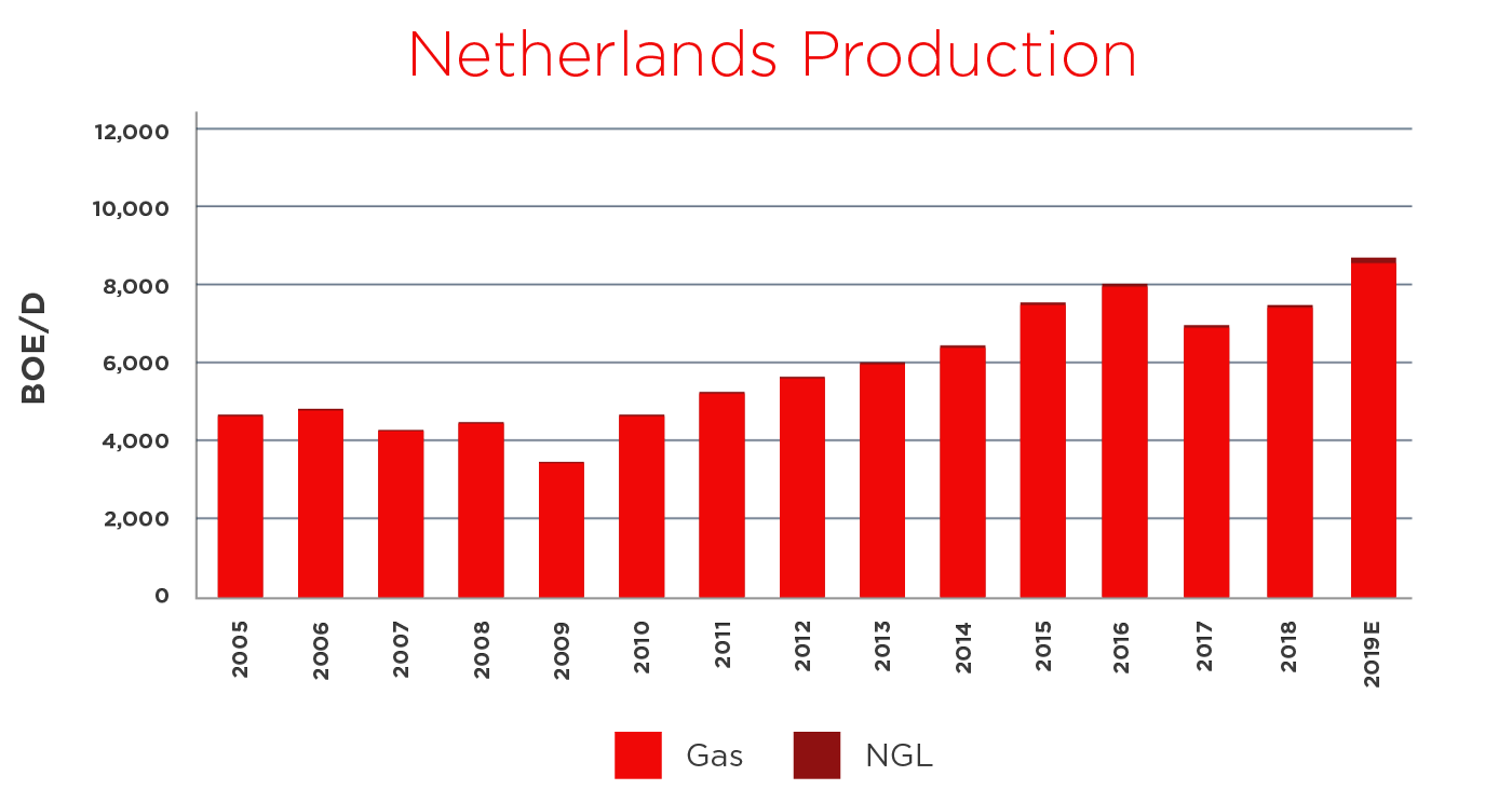 netherlands production