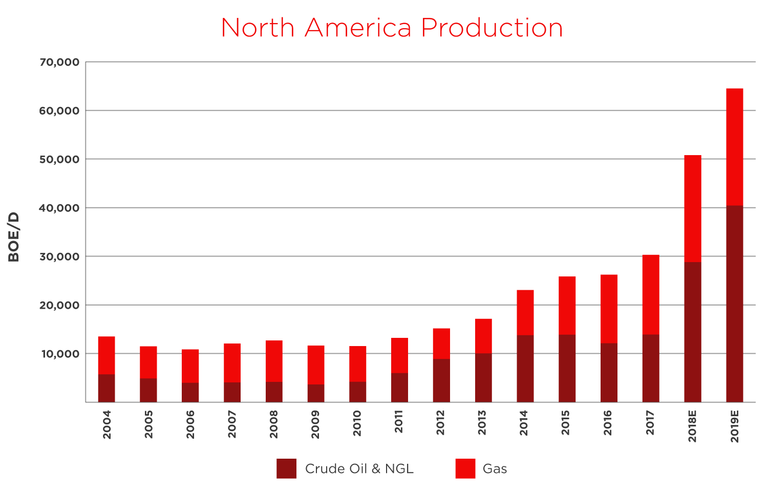 north america production